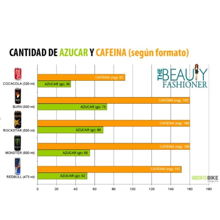 valor en azucar en las bebidas energizantes